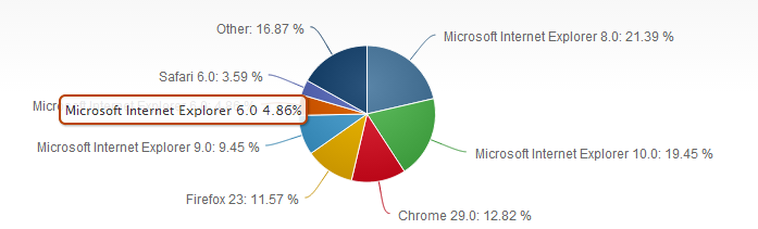 netapplications_browser_marketshare