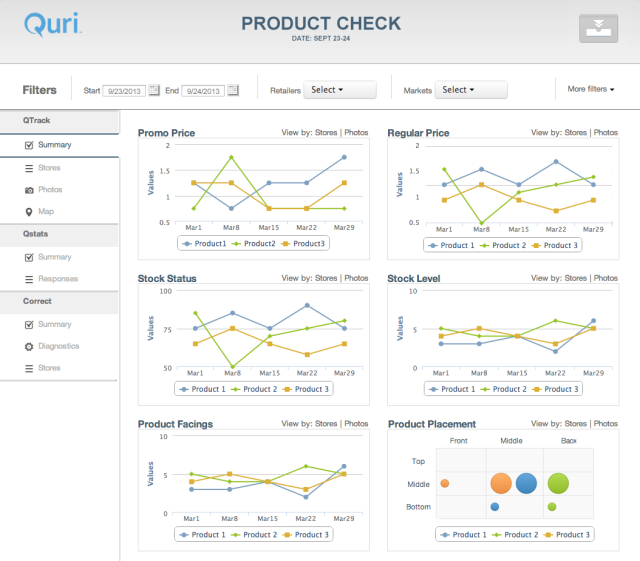 Quri Agile - MEASURE - time series measurements of key execution performance metrics