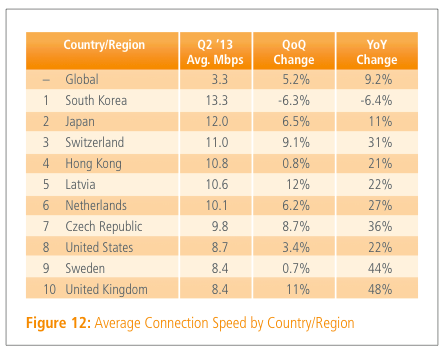 avg connection speeds akamai