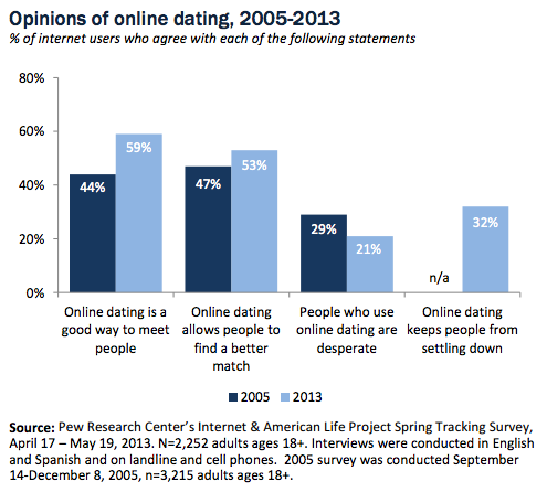 Pew Research online dating graph 1