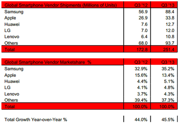 Strategy Analytics smartphones Q3 2013