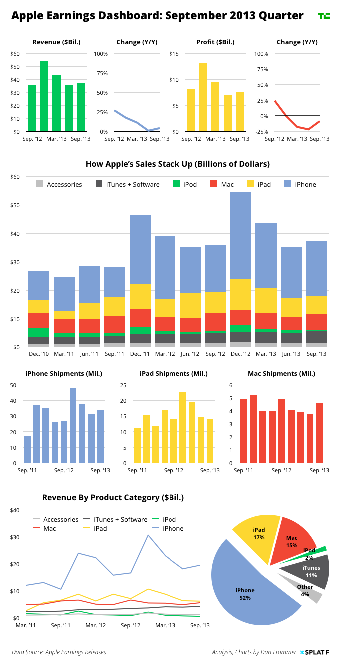 Apple Earnings Charts Q4 2013