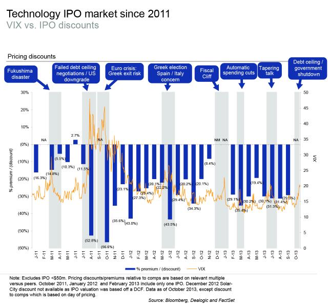 Tech-IPO-market 1