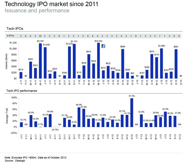 Tech-IPO-market 2