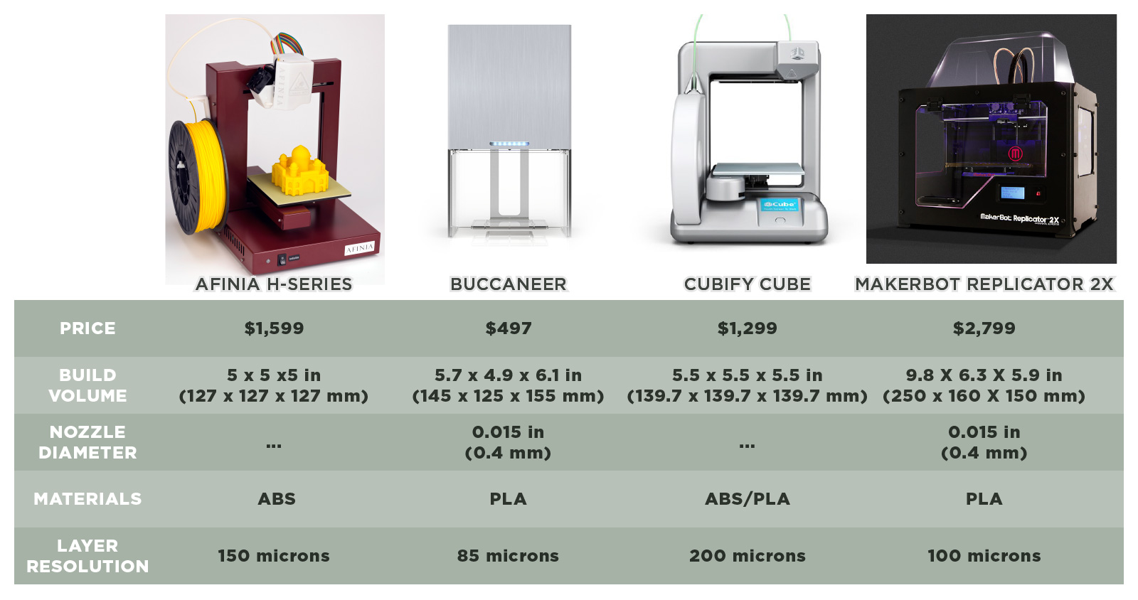3D-printer-chart1