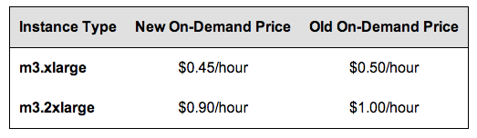 aws m3 pricing