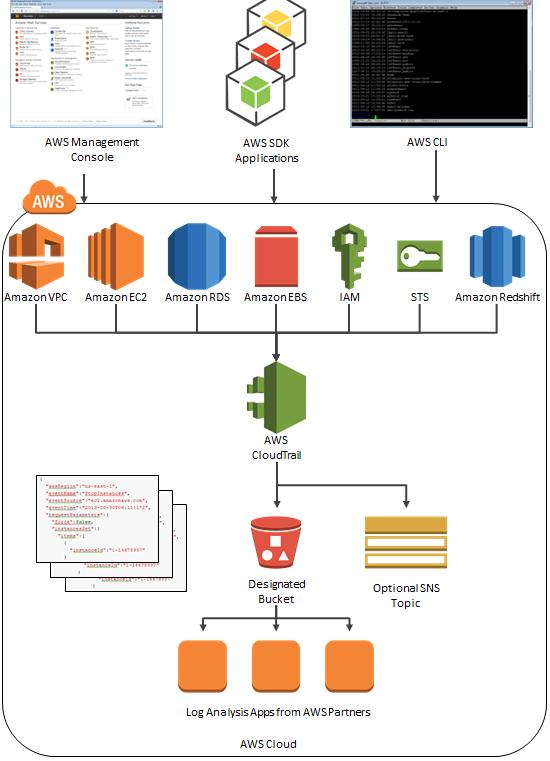 AWS cloudtrail_flow_4