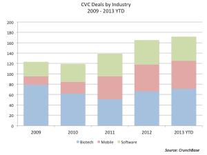 CVC_Industry