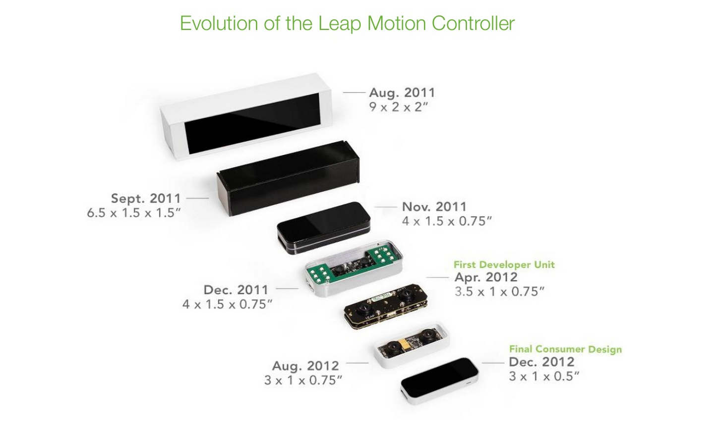 How the Leap Motion controller evolved over time (Source: Leap Motion)