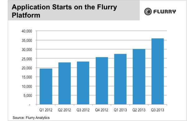 Flurry App Starts-resized-600
