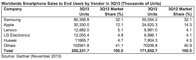 gartner smartphone vendor q3 2013