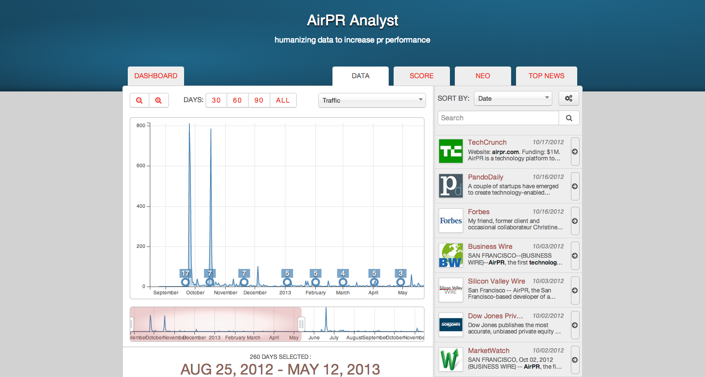 The Omniture Of Pr Airprs New Analytics Platform Aims To Show Cmos Hand Some Boy Scooter Wire Diagram Screen Shot 2013 11 14 At 24521 Pm