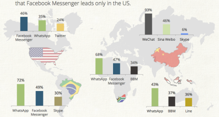 Global Mobile Android/iOS Messaging App Map Dominated By WhatsApp ...