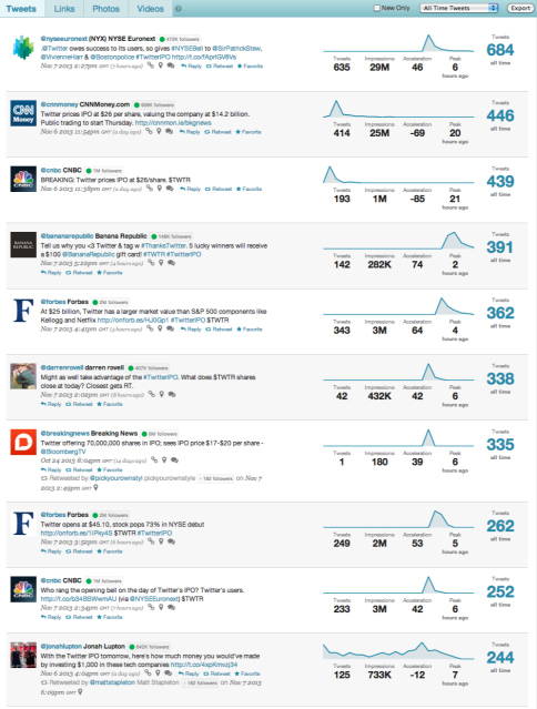 Top Tweets - Twitter IPO