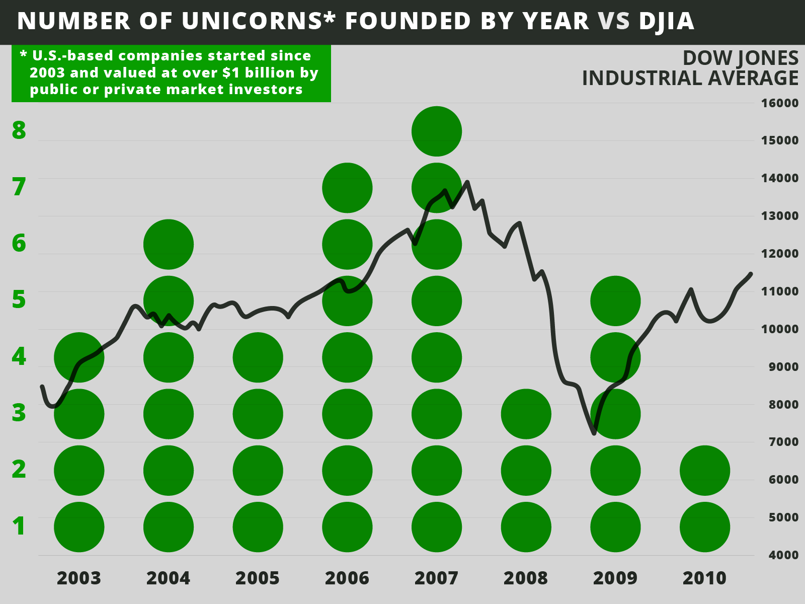 unicorn-graph2