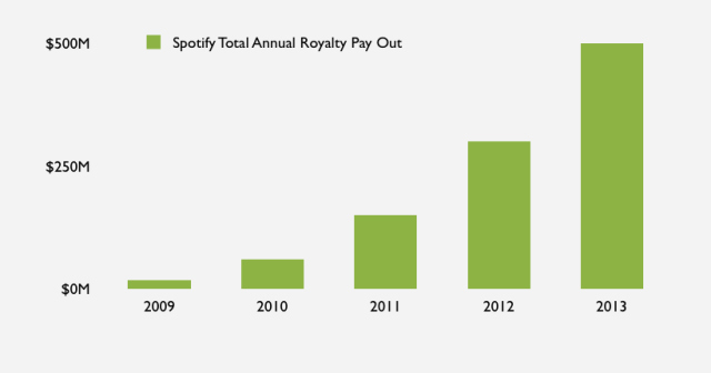 Total-Annual-Royalty-Payout-Out