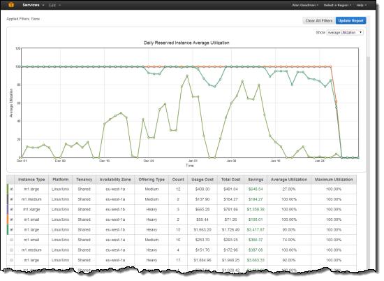 console_ec2_ri_usage_report_graph_2