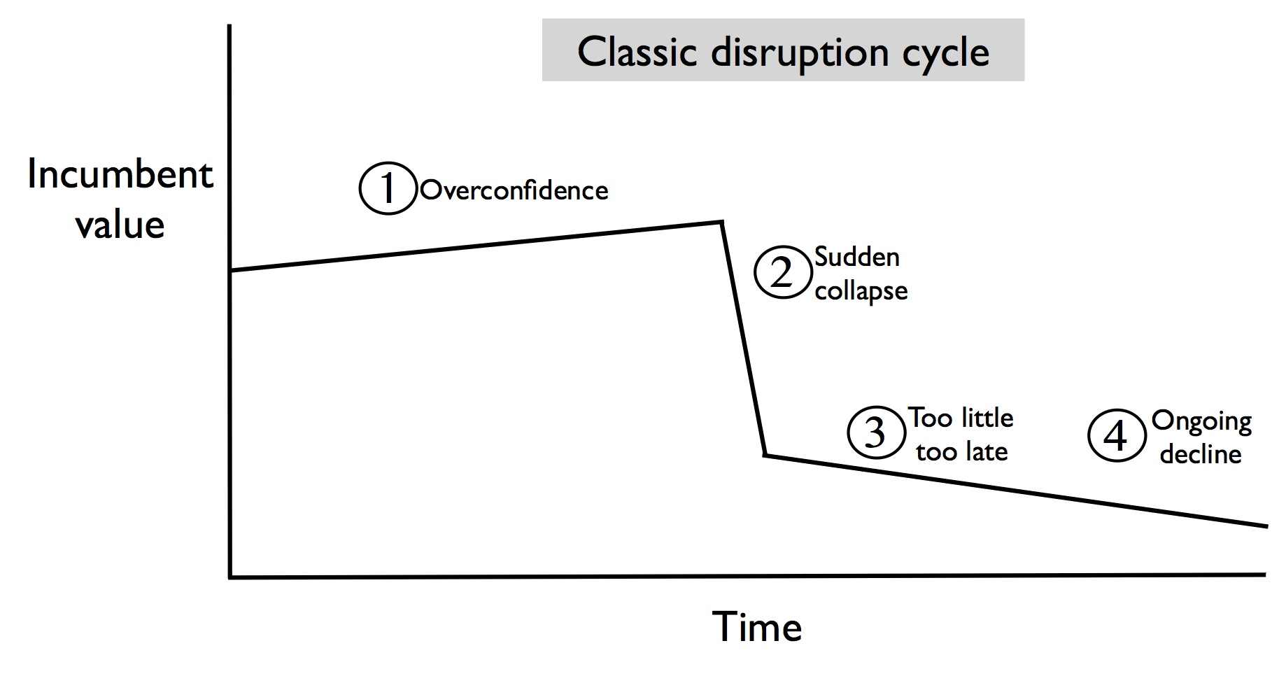 Disruption cycle copy