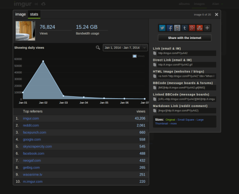 Imgur Debuts An Analytics Platform For Pro Users And