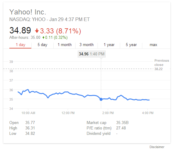 Yahoo Business Finance Stocks Quotes: Google Redesigns Stock Quotes Widget, Removes Links To
