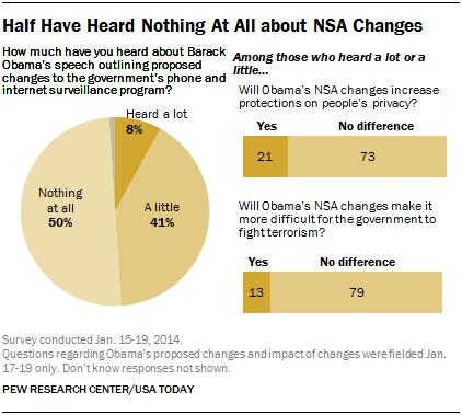 Pew_NSA1