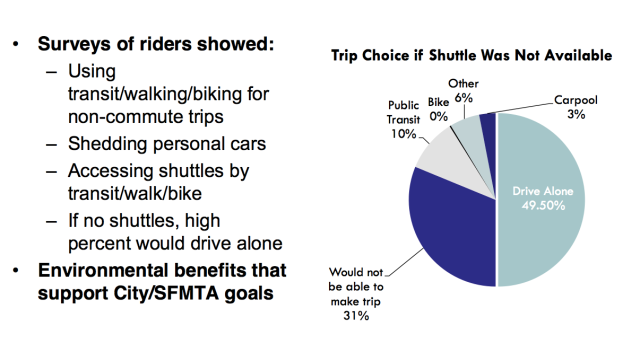 Slide from the SFMTA shuttles proposal.