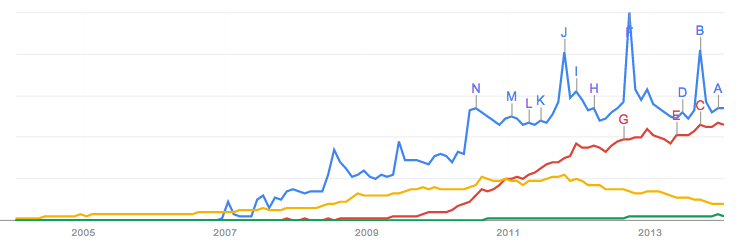 Blue: iPhone. Red: Android. Yellow: BlackyBerry. Green: Windows Phone
