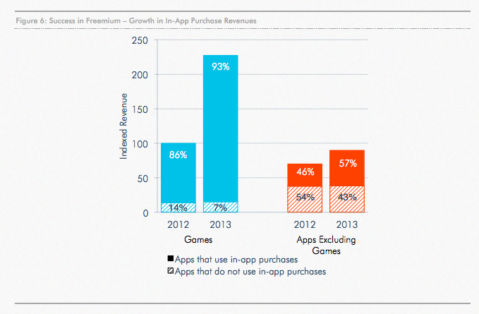 App Annie 2013 Index Flags Up Freemium's Onward March & Why Many