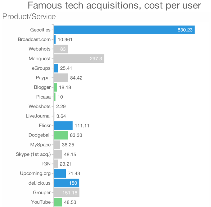 Acquisition Cost Per User top
