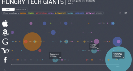 Visualizing 15 Years Of Acquisitions By Apple, Google, Yahoo, Amazon