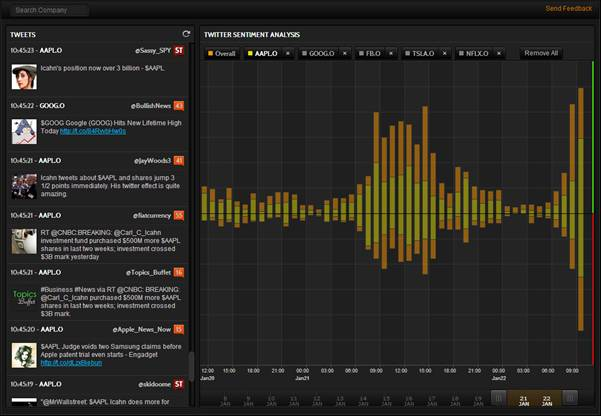 Thomson Reuters Taps Into Twitter For Big Data Sentiment