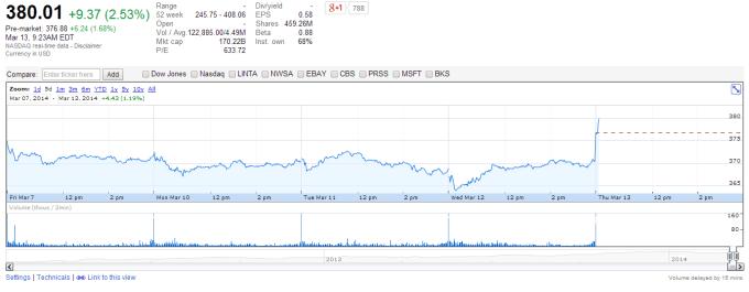 Amazon Stock Price Pops On News Of Prime Price Increase