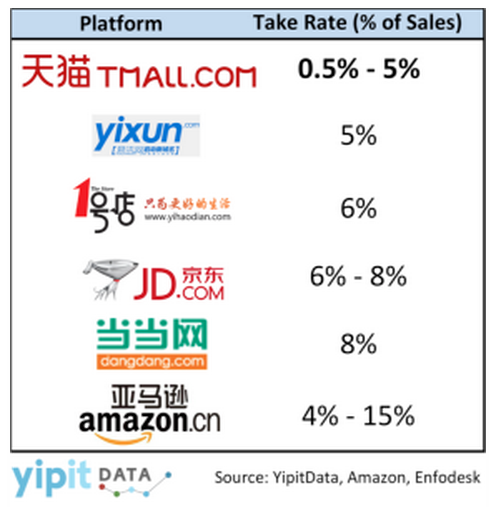 Alibaba Tmall YipitData chart 2