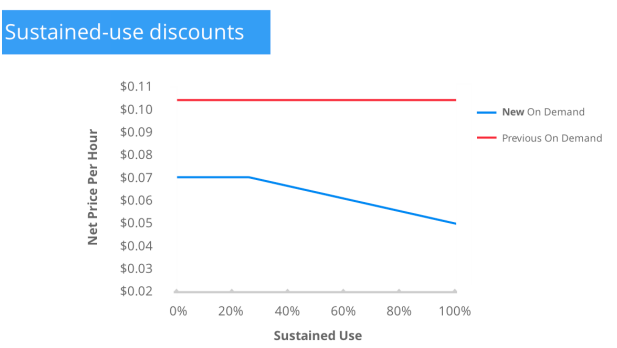 sustained_use_discounts