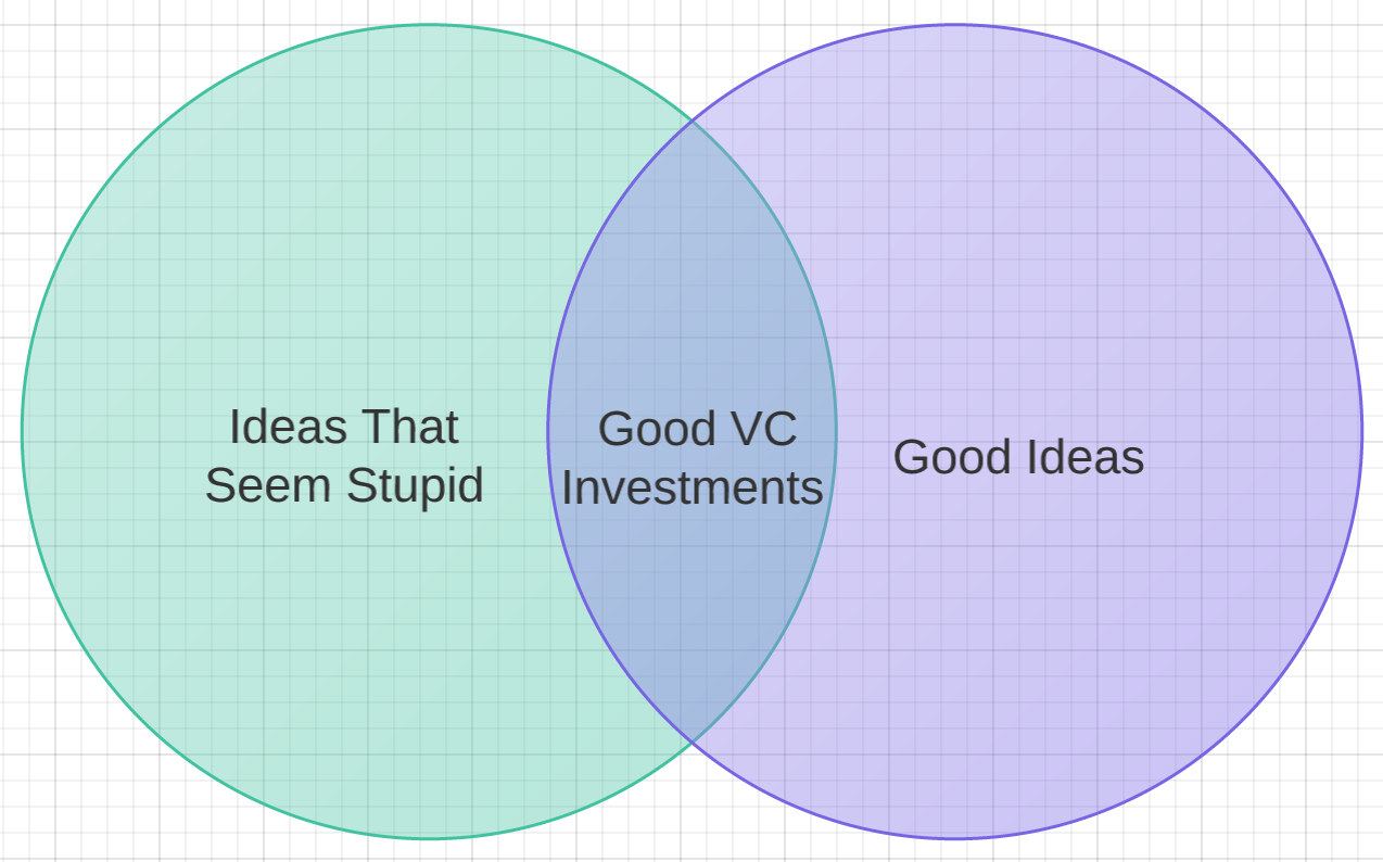 Thiel Venn diagram