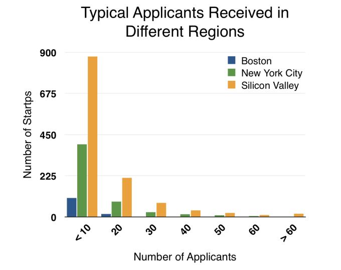 ApplicantsRegions