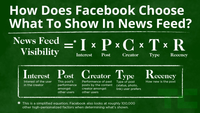 Why Is Facebook Page Reach Decreasing? More Competition And