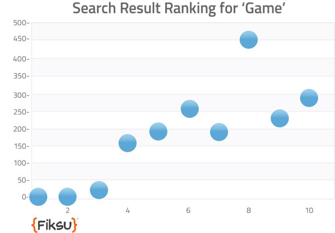 game-ranking