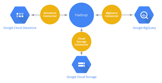 hadoop_cloud_platform