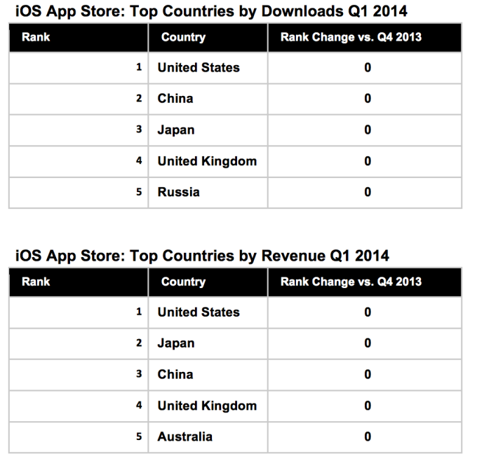 ios revenue