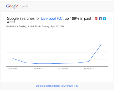 liverpool-googletrends