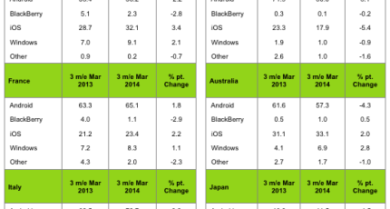 Kantar: Windows Phone 'Stutters' Amid Android Price