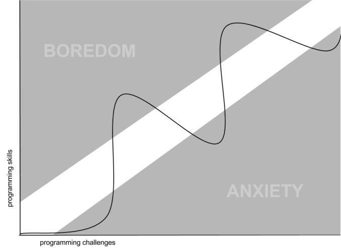 anxiety-boredom-3