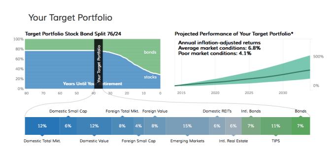 futureadvisor_target_portfolio