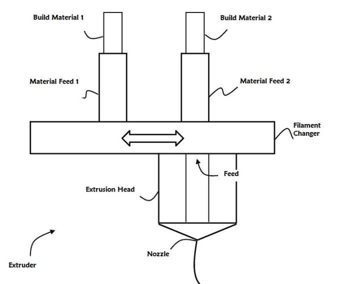 multiple-built-material1