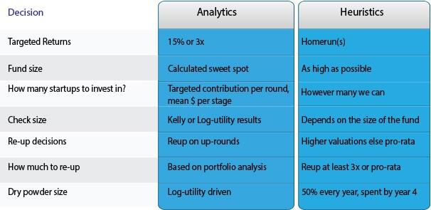 Key venture capital decisions using analytics vs. (popular) heuristics.