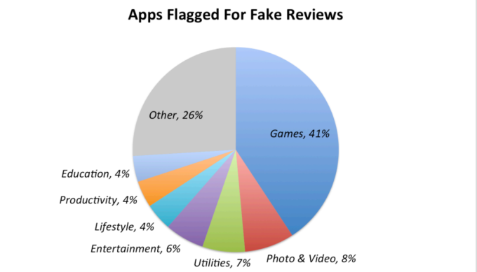 pie-chart-fake-reviews