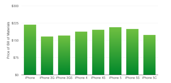 Samsung Apple graph