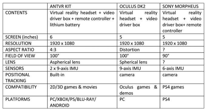ANTVR comparison chart