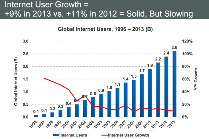 The Most Important Insights From Mary Meeker's 2014 Internet